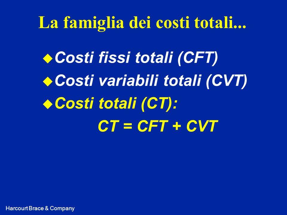 La famiglia dei costi totali...