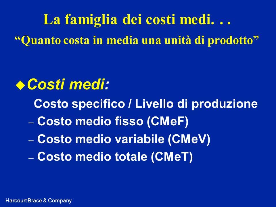 Costo specifico / Livello di produzione