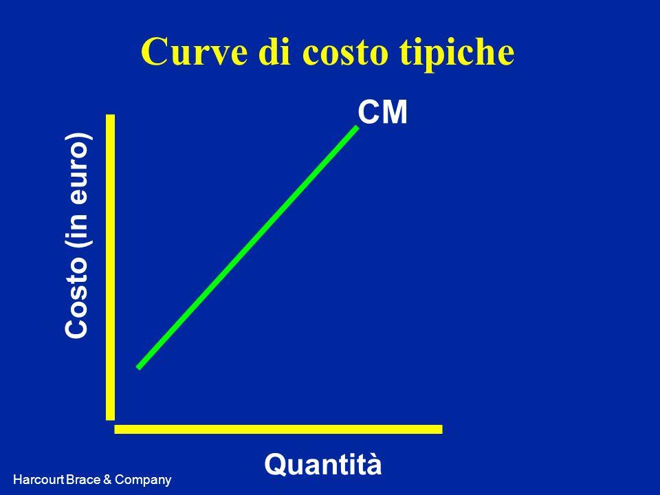 Curve di costo tipiche CM Costo (in euro) Quantità
