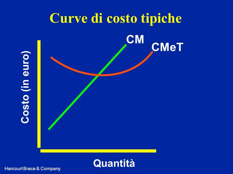 Curve di costo tipiche CM CMeT Costo (in euro) Quantità
