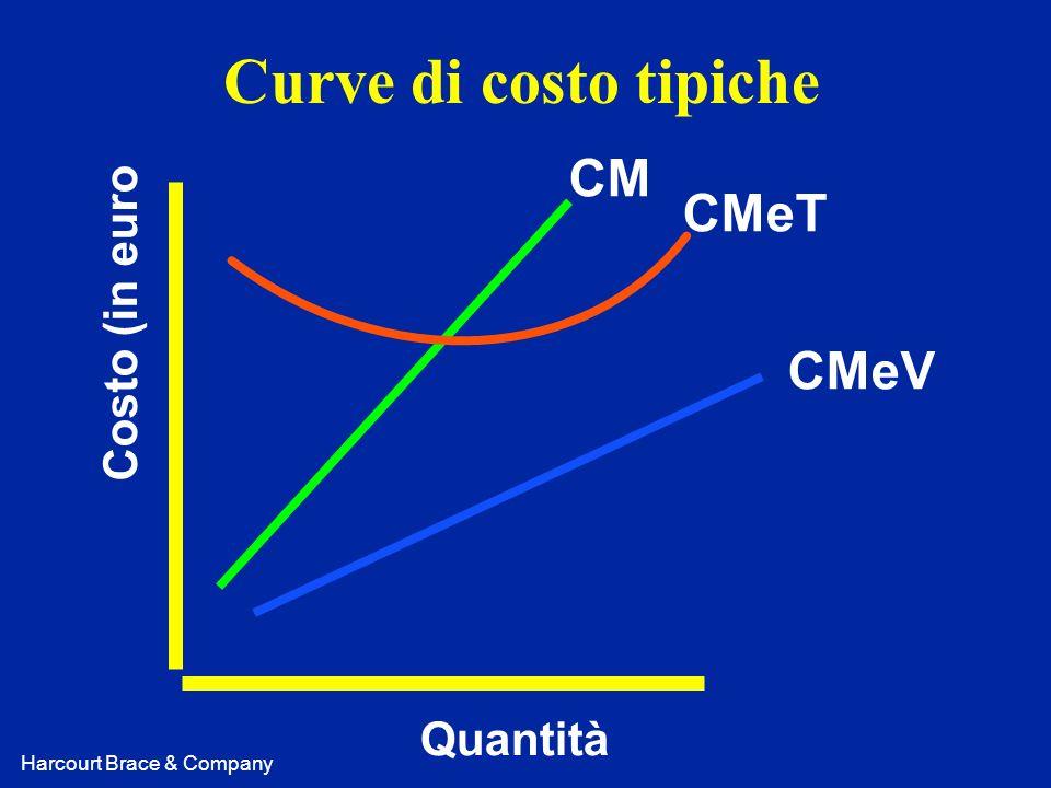 Curve di costo tipiche CM CMeT Costo (in euro CMeV Quantità