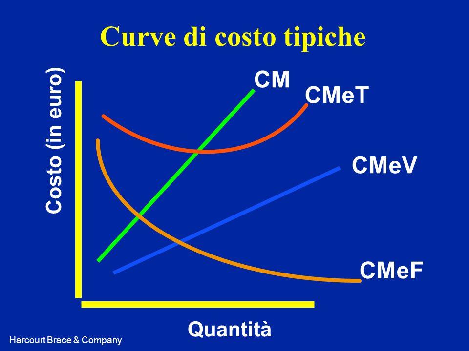 Curve di costo tipiche CM CMeT Costo (in euro) CMeV CMeF Quantità