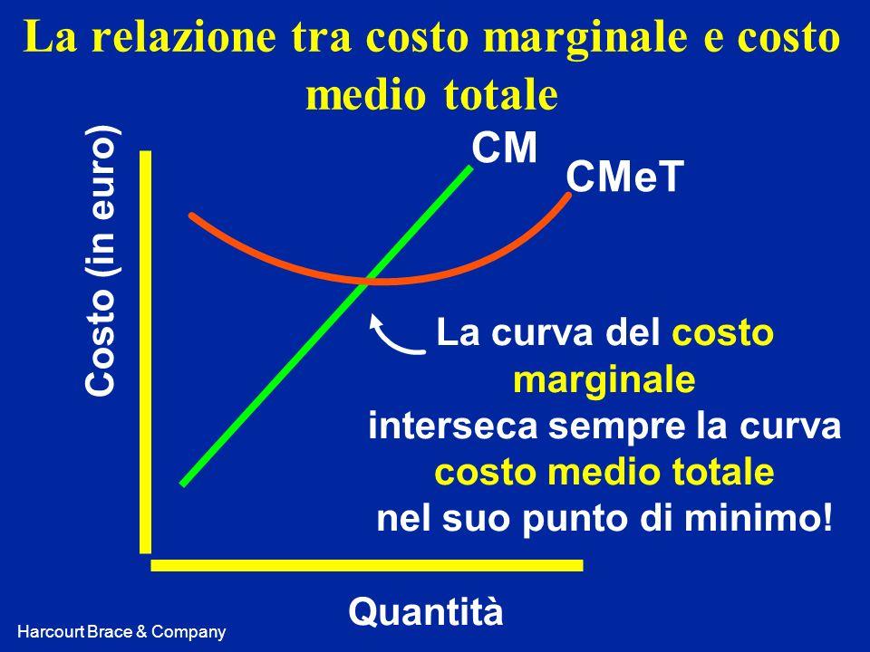 La relazione tra costo marginale e costo medio totale