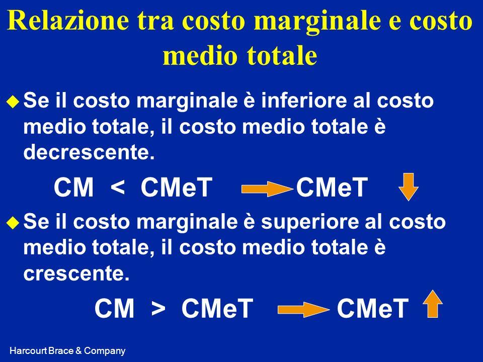 Relazione tra costo marginale e costo medio totale
