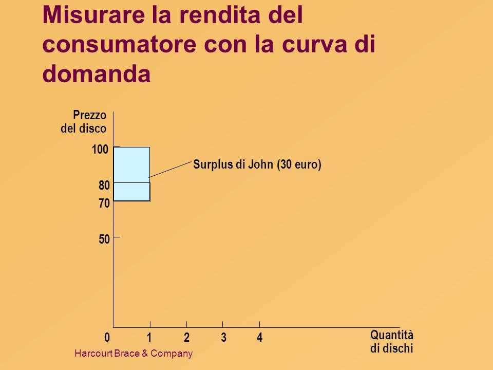 Misurare la rendita del consumatore con la curva di domanda