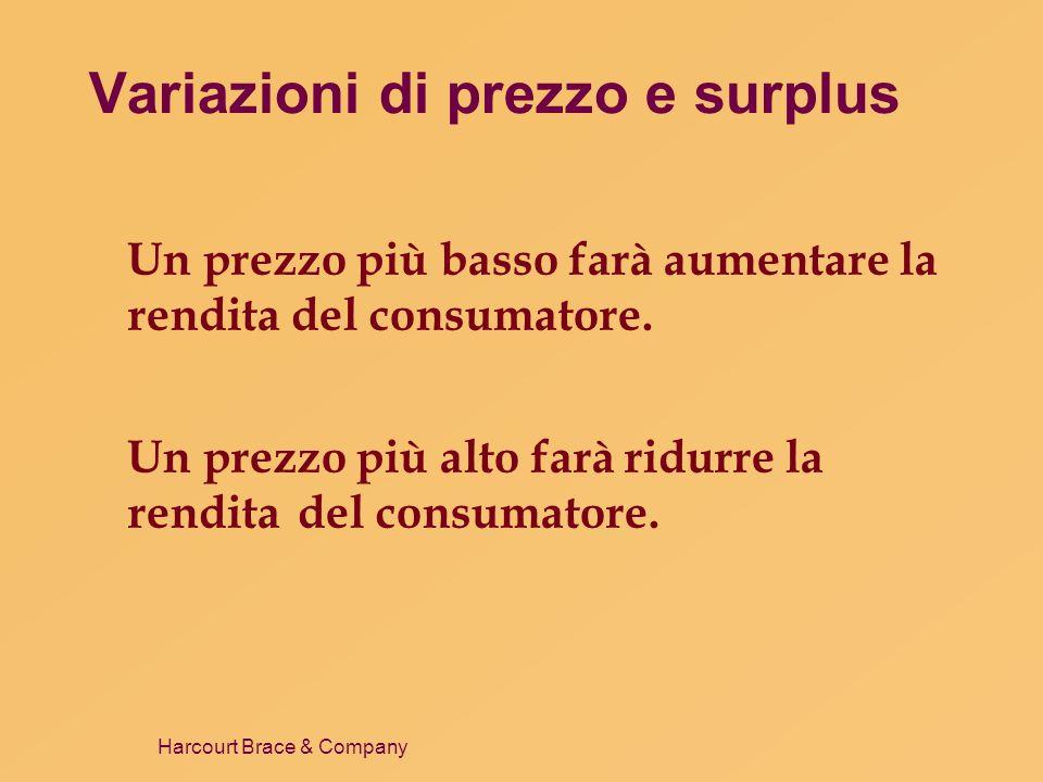 Variazioni di prezzo e surplus