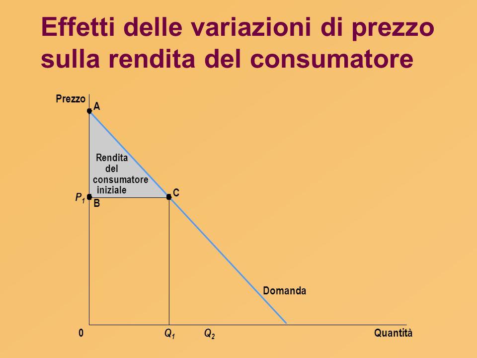 Effetti delle variazioni di prezzo sulla rendita del consumatore