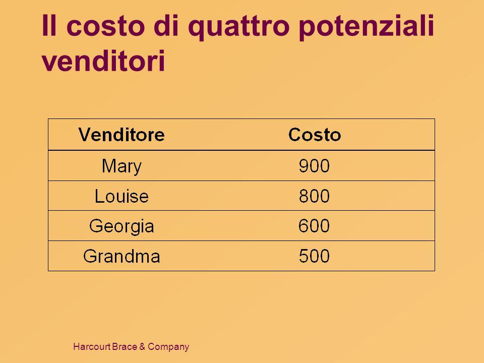 Il costo di quattro potenziali venditori