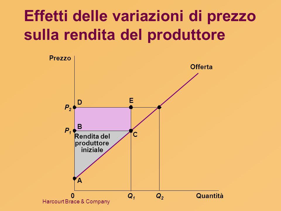 Effetti delle variazioni di prezzo sulla rendita del produttore