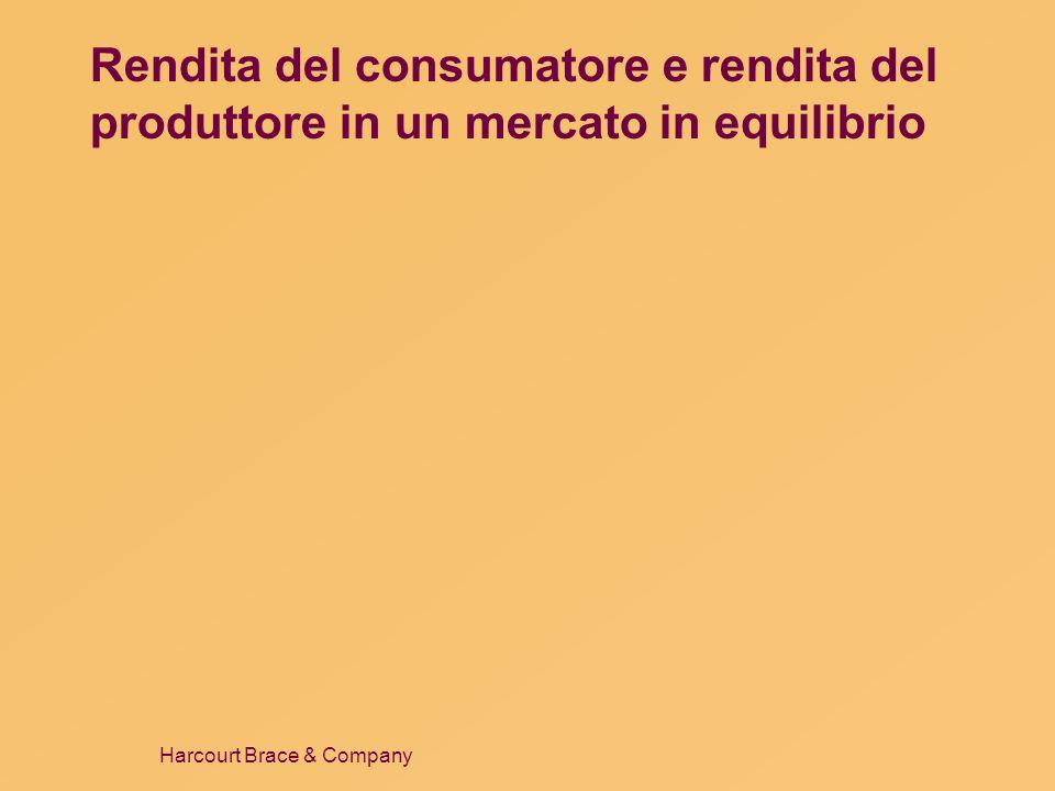 Rendita del consumatore e rendita del produttore in un mercato in equilibrio
