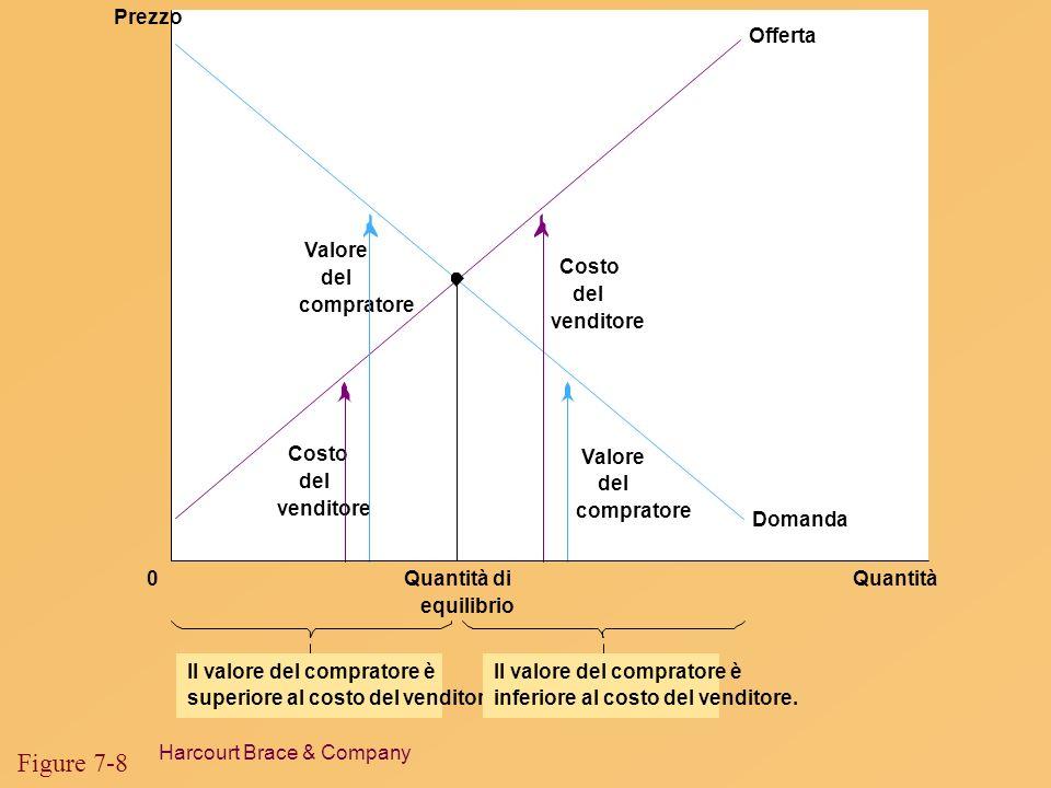 Figure 7-8 Quantità Prezzo Quantità di equilibrio Offerta Domanda