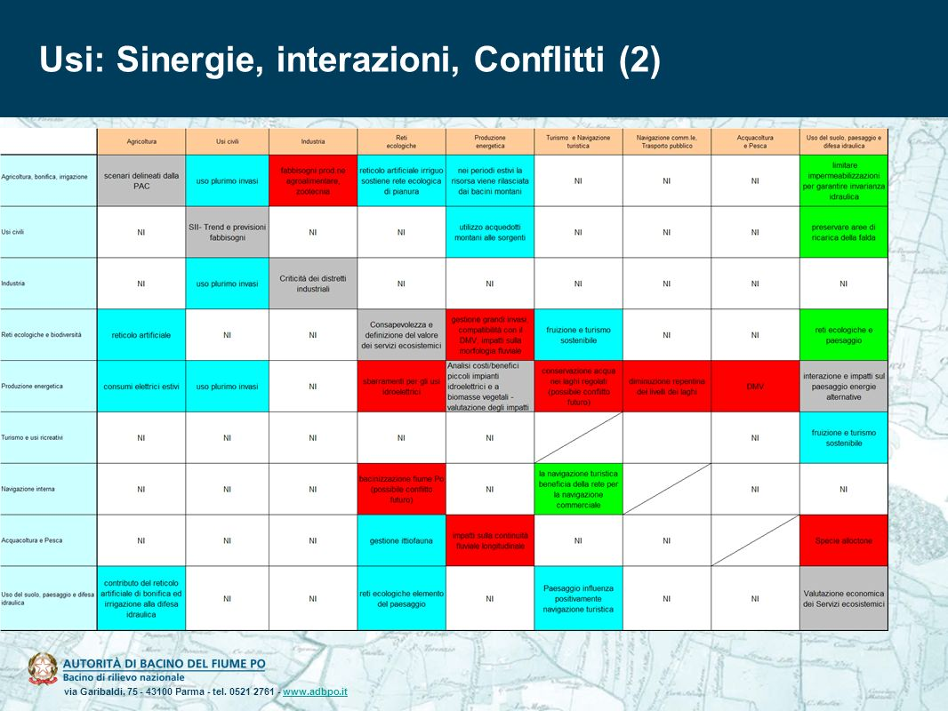 Usi: Sinergie, interazioni, Conflitti (2)
