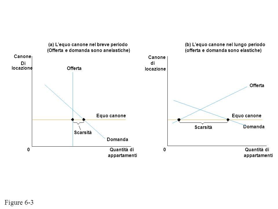 Figure 6-3 (a) L'equo canone nel breve periodo