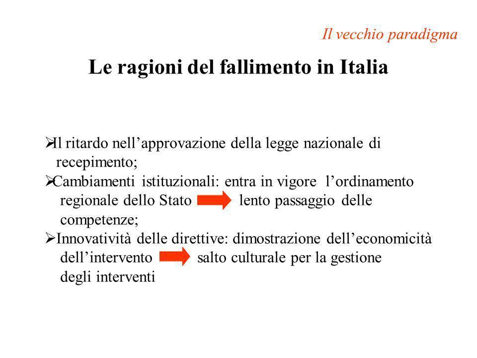 Le ragioni del fallimento in Italia