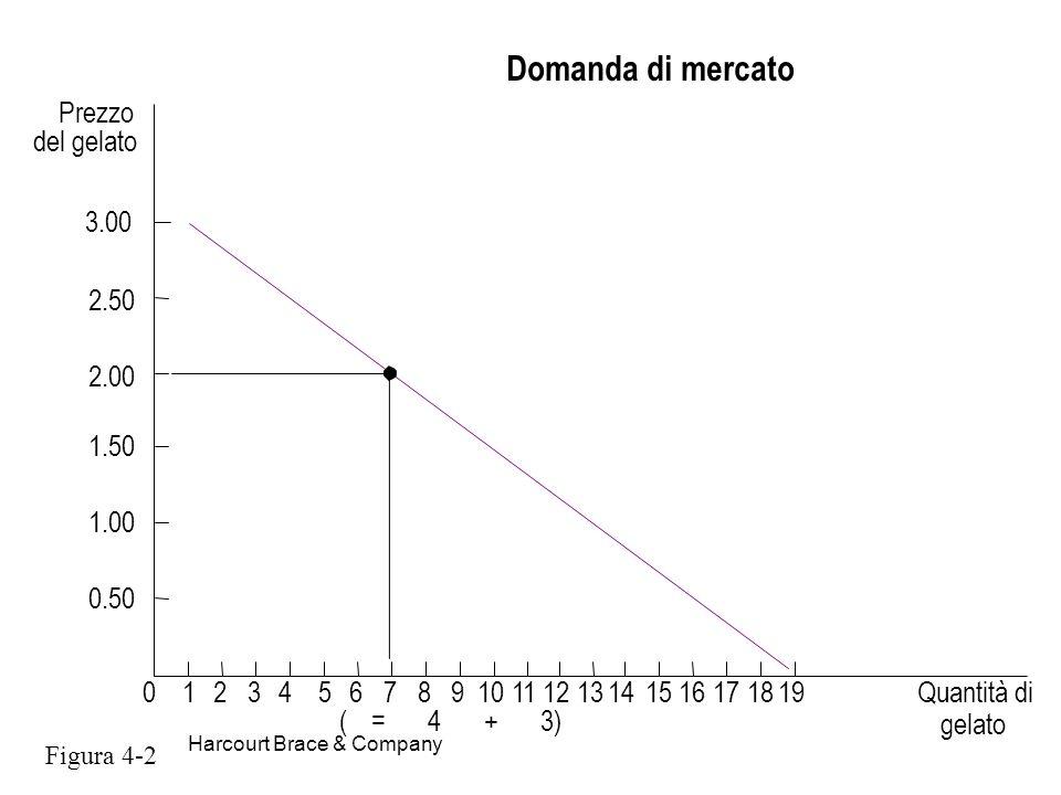 Domanda di mercato ( = 4 + 3) Prezzo del gelato 1 2 3 5 6 7 8 9 10 11