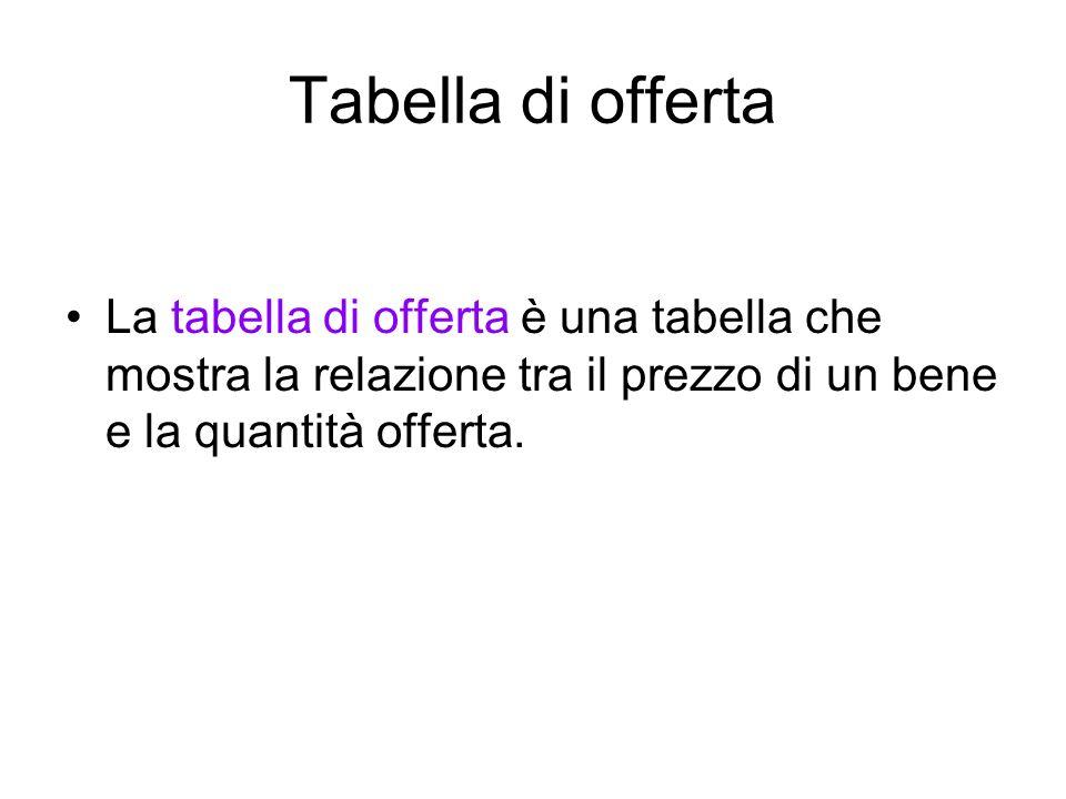 Tabella di offertaLa tabella di offerta è una tabella che mostra la relazione tra il prezzo di un bene e la quantità offerta.