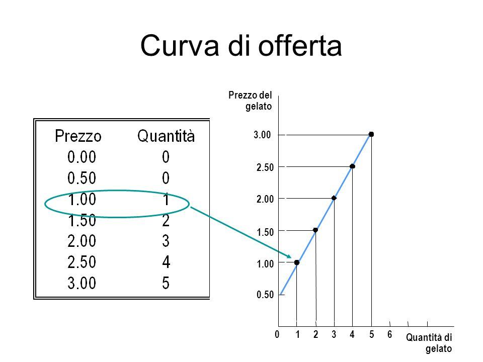 Curva di offerta Prezzo del gelato 1.50 2.00 2.50 3.00 1.00 0.50 1 2 3