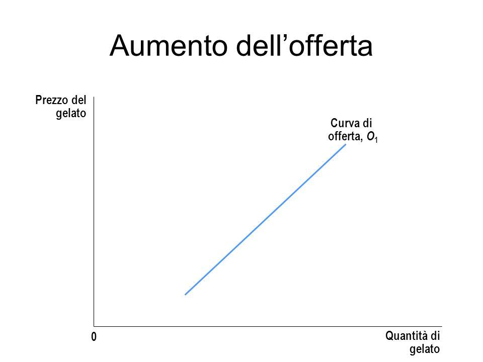 Aumento dell'offerta Prezzo del gelato Curva di offerta, O1