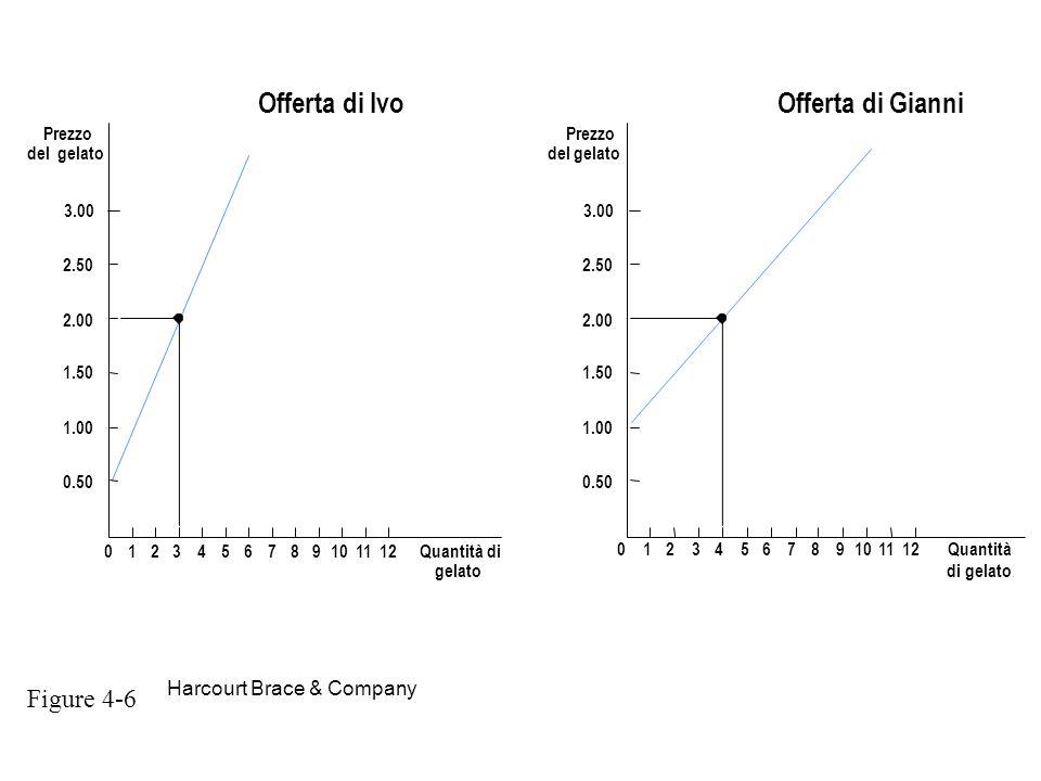 Offerta di Ivo Offerta di Gianni Figure 4-6 Harcourt Brace & Company