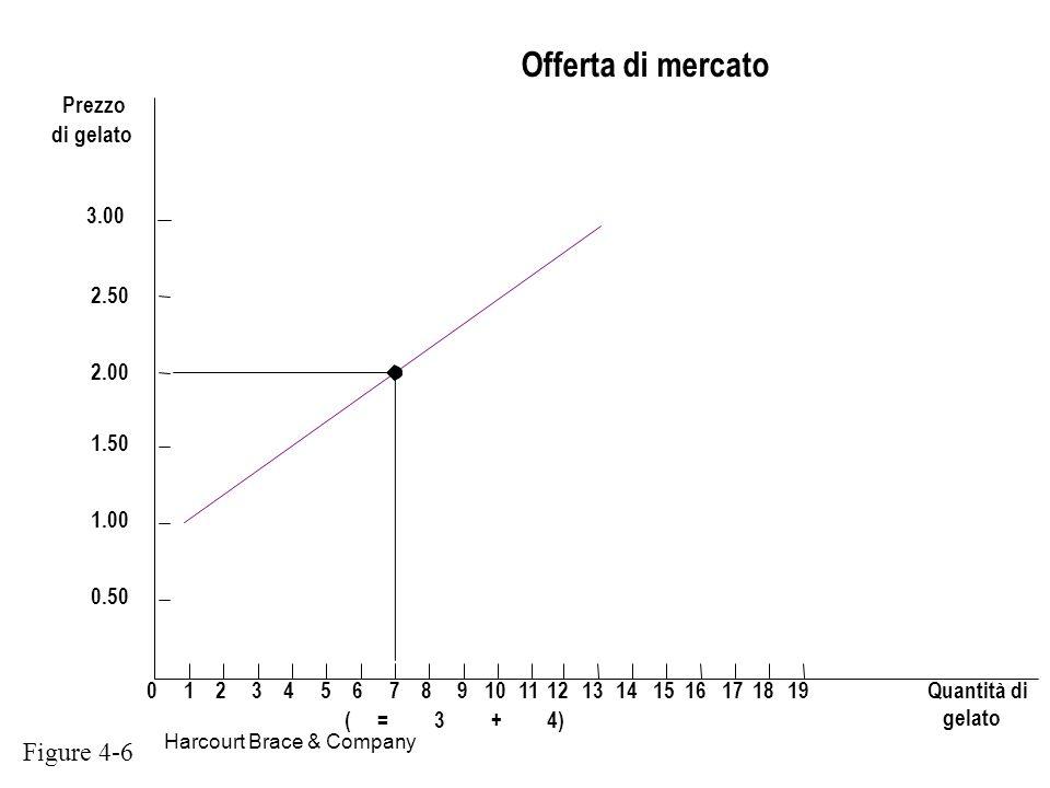 Offerta di mercato Figure 4-6 ( = 3 + 4) Prezzo di gelato 1 2 4 5 6 7
