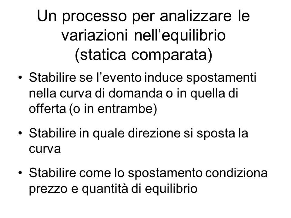 Un processo per analizzare le variazioni nell'equilibrio (statica comparata)