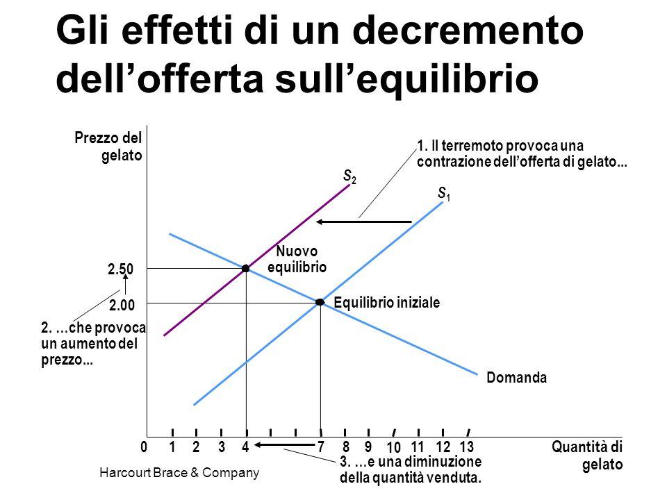 Gli effetti di un decremento dell'offerta sull'equilibrio