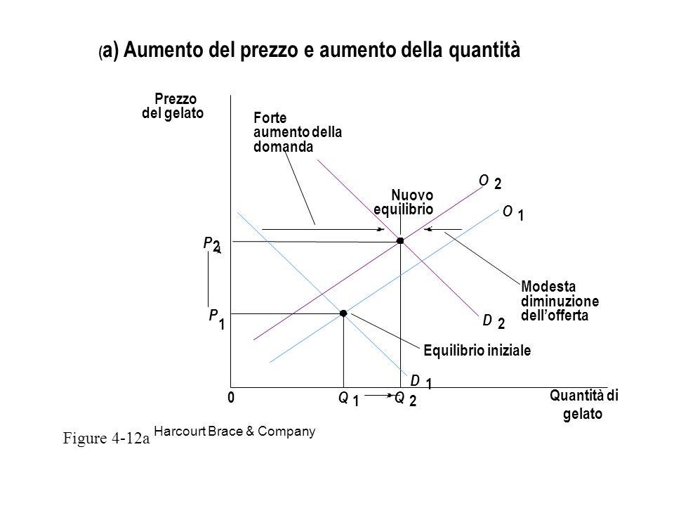 Figure 4-12a (a) Aumento del prezzo e aumento della quantità Prezzo