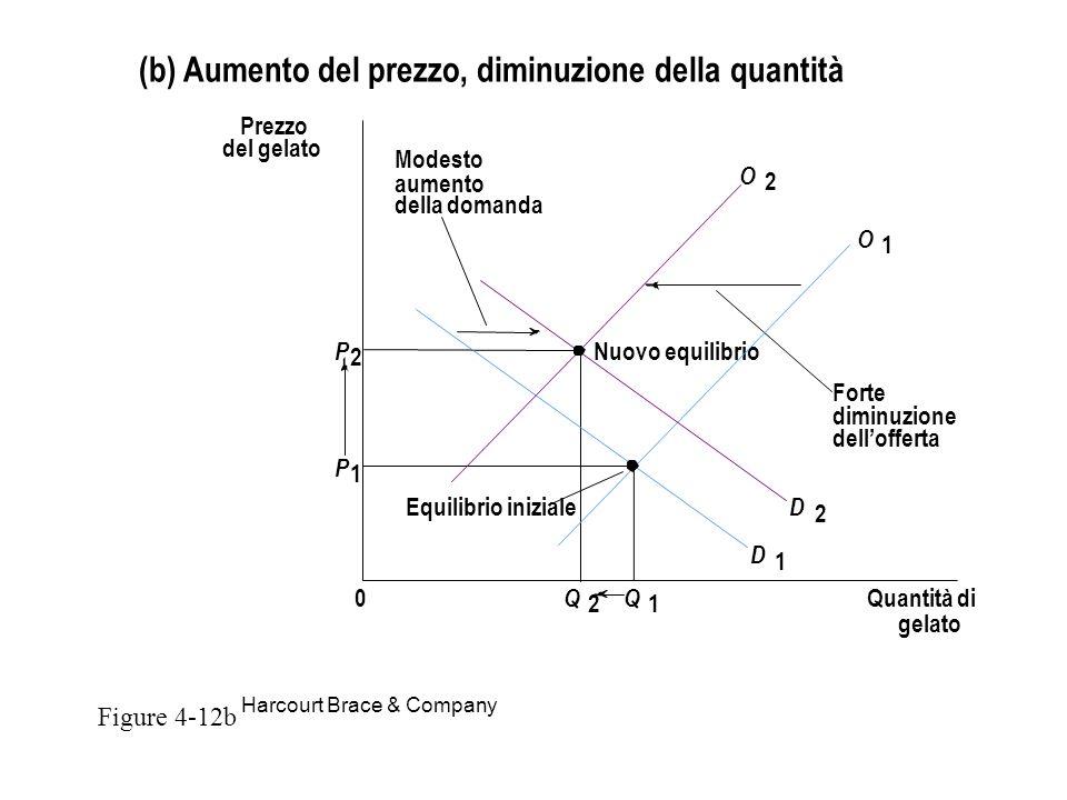 (b) Aumento del prezzo, diminuzione della quantità