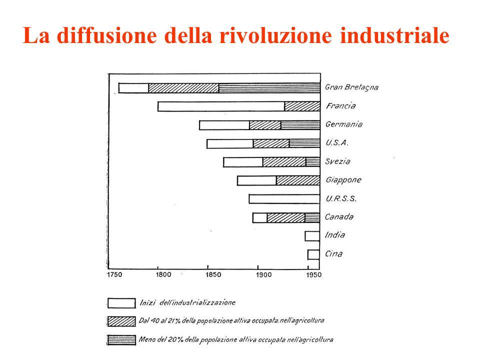 La diffusione della rivoluzione industriale