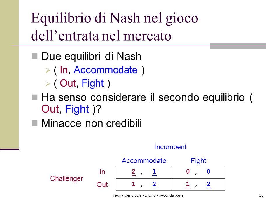 Equilibrio di Nash nel gioco dell'entrata nel mercato