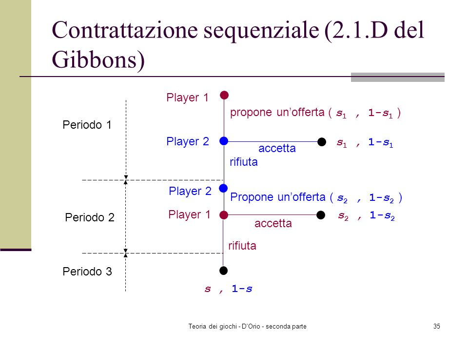 Contrattazione sequenziale (2.1.D del Gibbons)