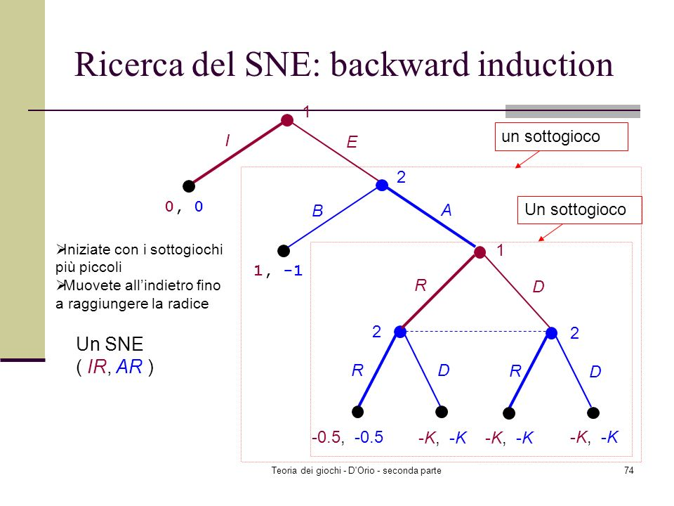 Ricerca del SNE: backward induction