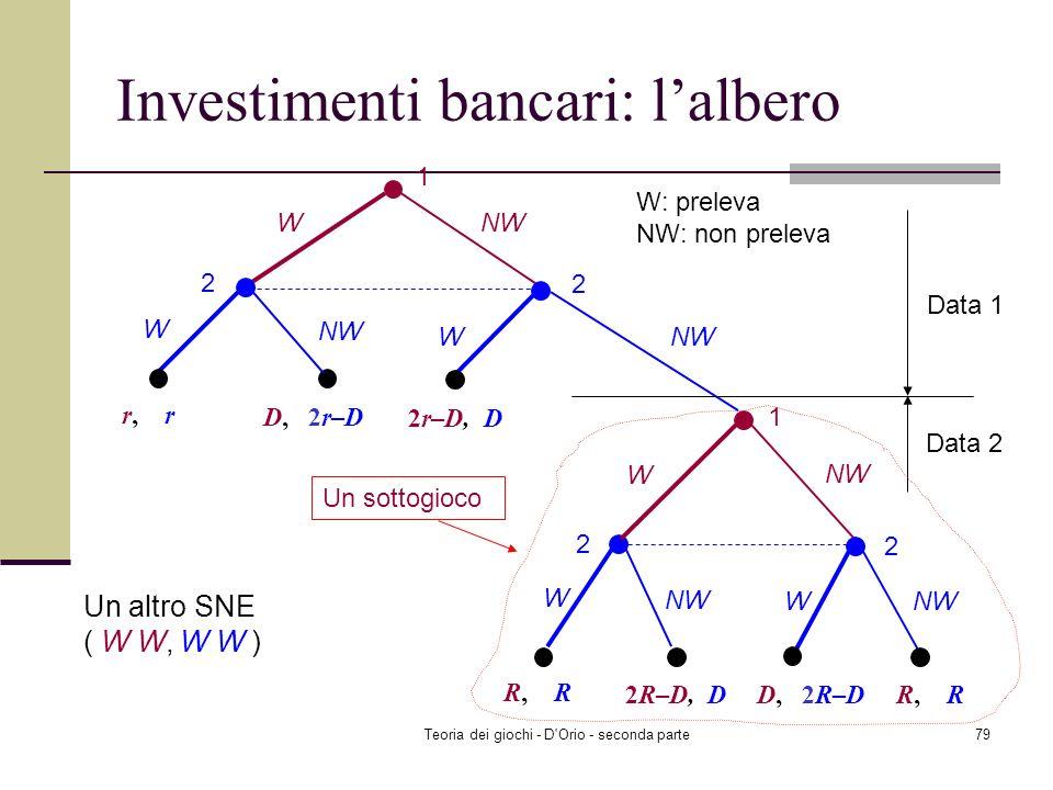 Investimenti bancari: l'albero
