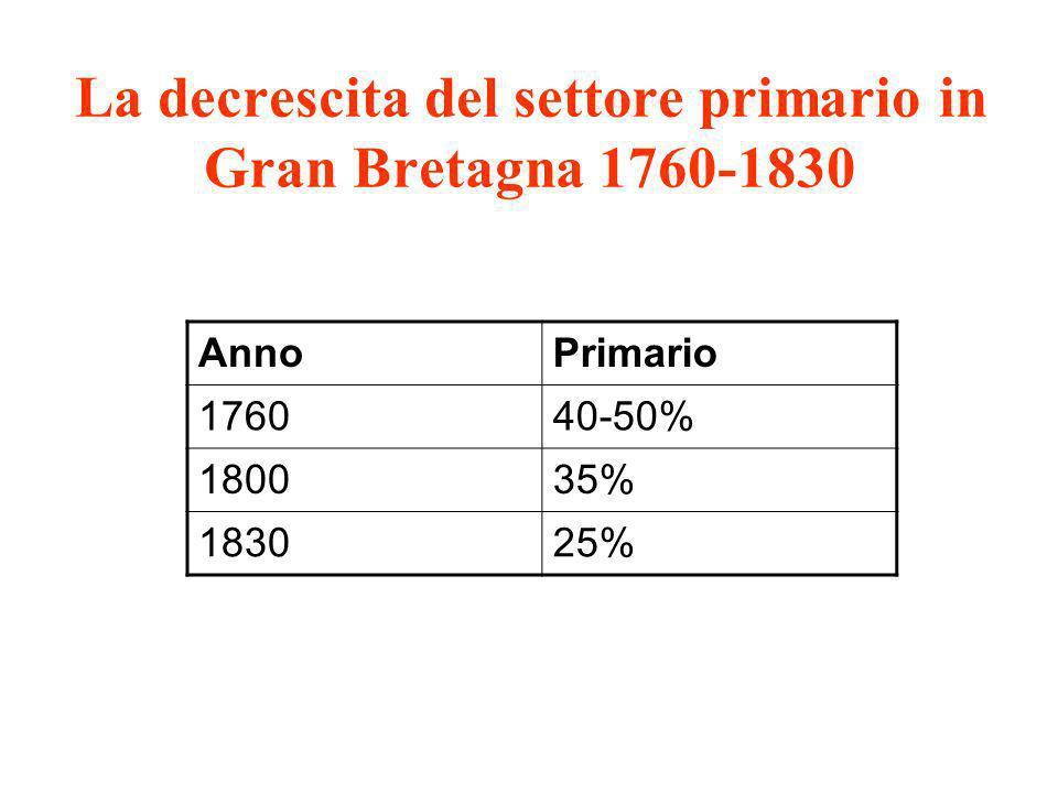 La decrescita del settore primario in Gran Bretagna 1760-1830