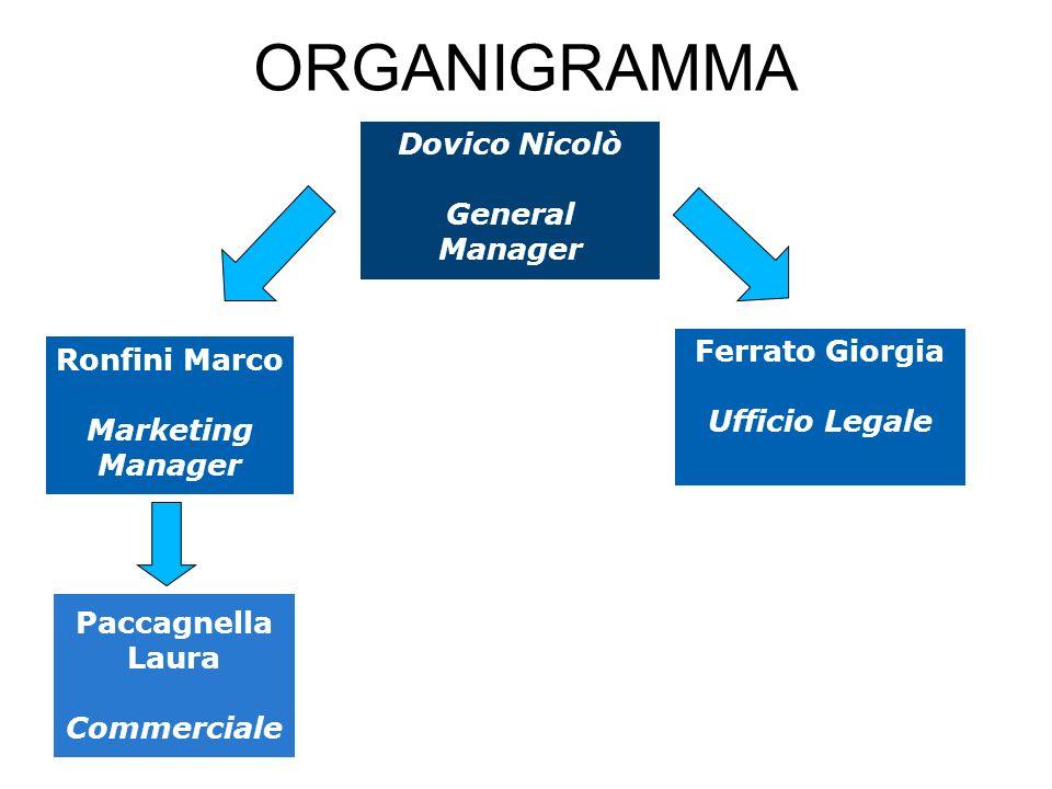 ORGANIGRAMMA Dovico Nicolò General Manager Ferrato Giorgia