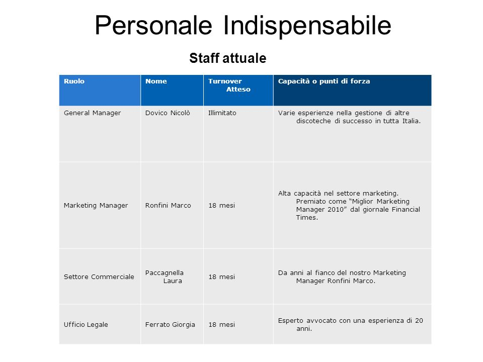 Personale Indispensabile