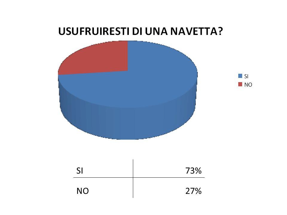 SI 73% NO 27%