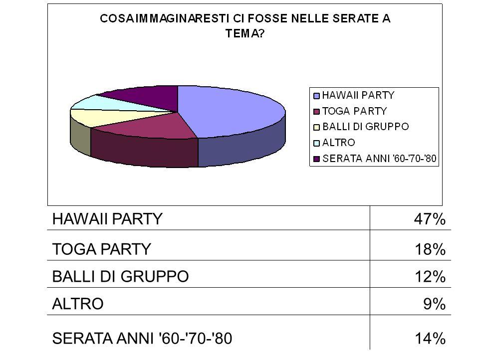 HAWAII PARTY 47% TOGA PARTY 18% BALLI DI GRUPPO 12% ALTRO 9% SERATA ANNI 60- 70- 80 14%