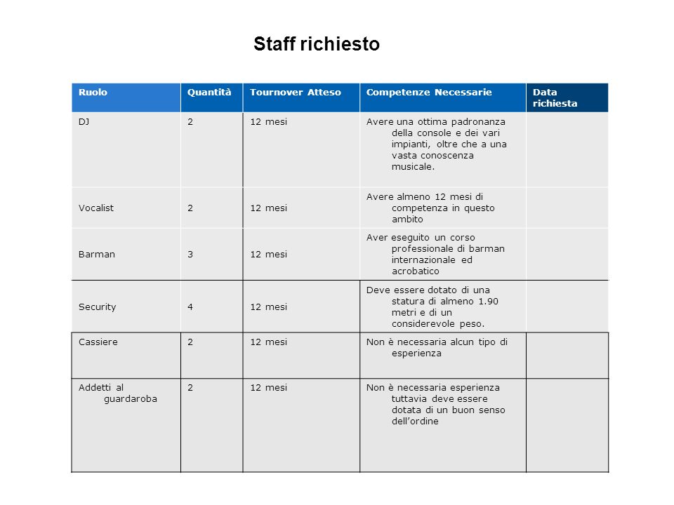 Staff richiesto Ruolo Quantità Tournover Atteso Competenze Necessarie