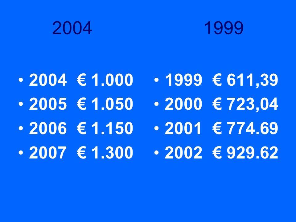 2004 19992004 € 1.000. 2005 € 1.050. 2006 € 1.150. 2007 € 1.300. 1999 € 611,39.