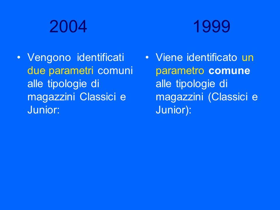 2004 1999Vengono identificati due parametri comuni alle tipologie di magazzini Classici e Junior: