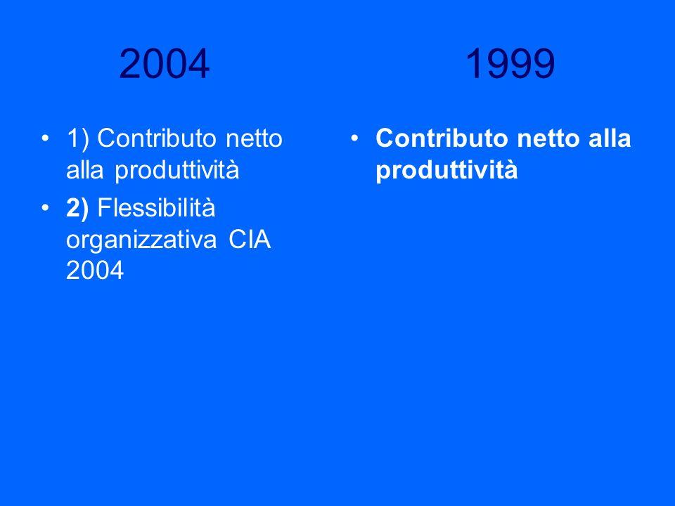2004 1999 1) Contributo netto alla produttività