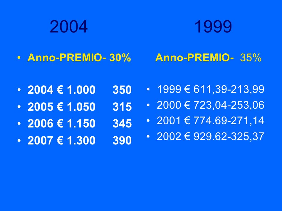 2004 1999Anno-PREMIO- 30% 2004 € 1.000 350. 2005 € 1.050 315. 2006 € 1.150 345.