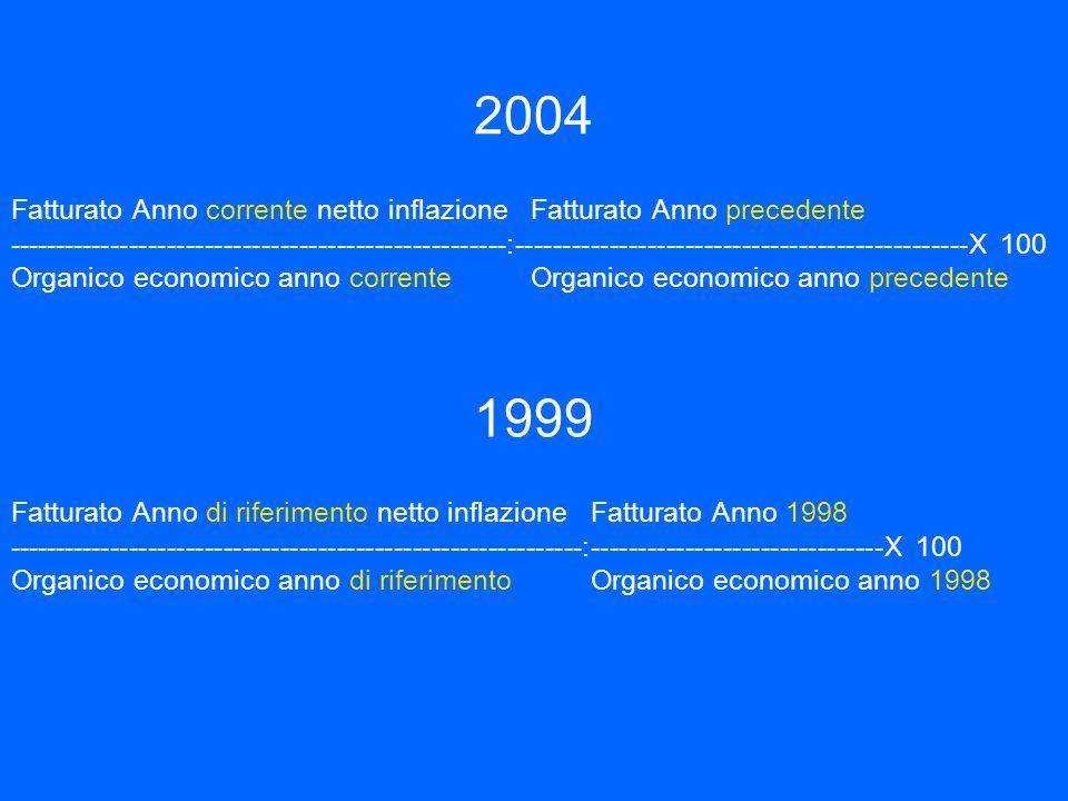 2004 Fatturato Anno corrente netto inflazione Fatturato Anno precedente.