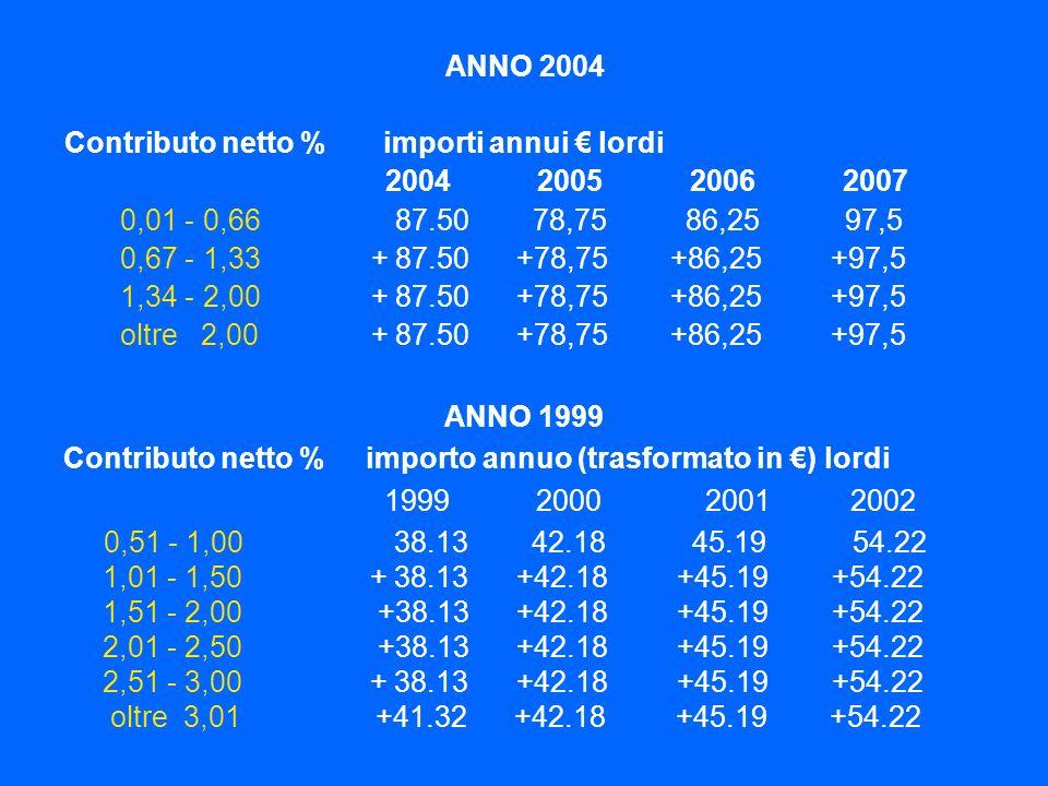 ANNO 2004 Contributo netto % importi annui € lordi. 2004 2005 2006 2007.