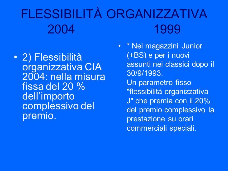 FLESSIBILITÀ ORGANIZZATIVA 2004 1999