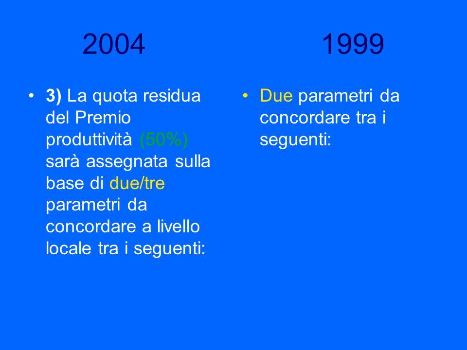 2004 1999