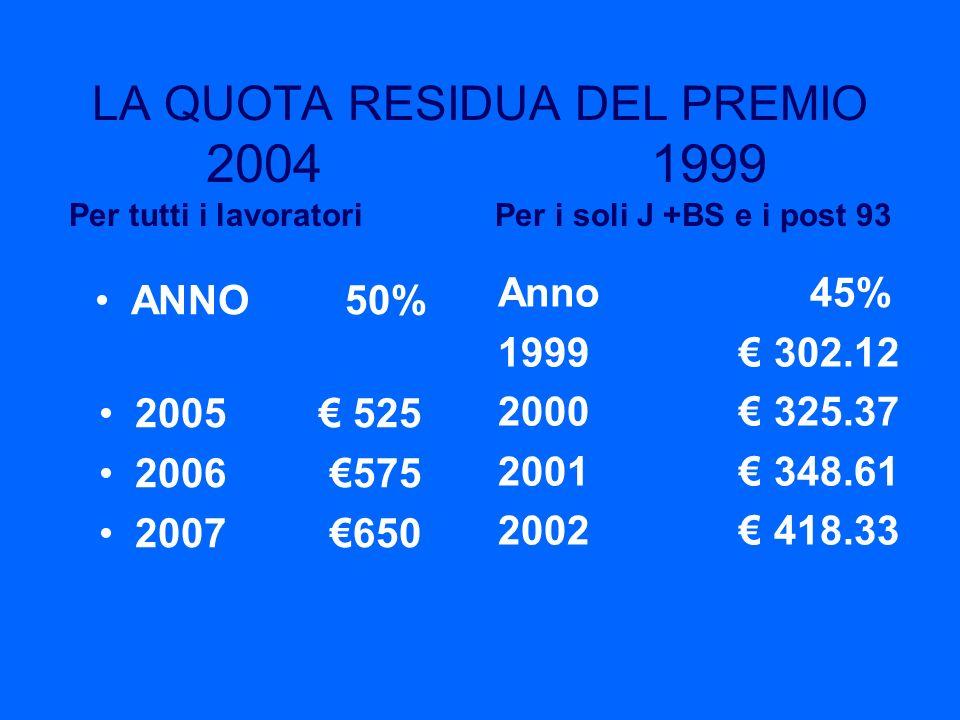 LA QUOTA RESIDUA DEL PREMIO 2004 1999 Per tutti i lavoratori Per i soli J +BS e i post 93