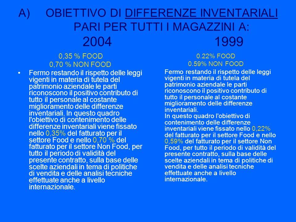 OBIETTIVO DI DIFFERENZE INVENTARIALI PARI PER TUTTI I MAGAZZINI A: 2004 1999