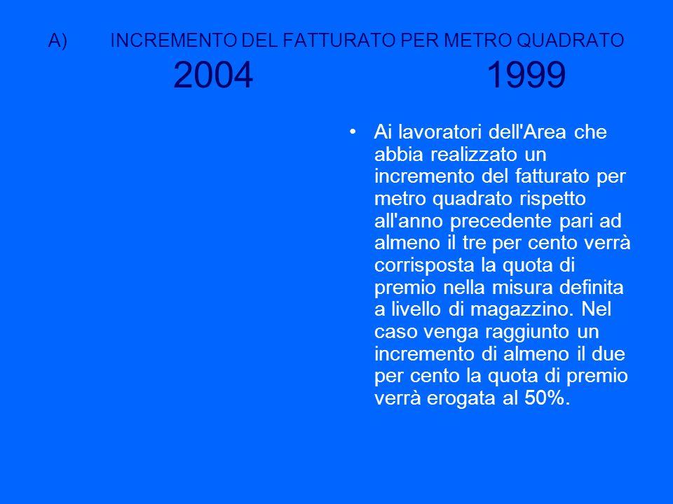 INCREMENTO DEL FATTURATO PER METRO QUADRATO 2004 1999